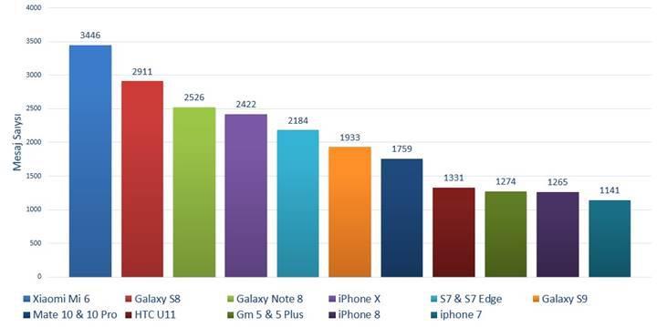 DonanımHaber Forum'da Şubat ayının popüler telefon modelleri ve markaları