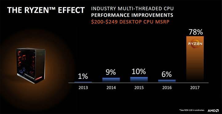 AMD, Athlon64 dönemindeki günlerine tekrar dönüyor: Pazar payı %50 arttı bile