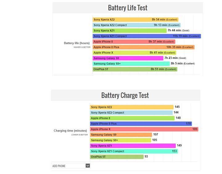 Sony Xperia XZ2 serisi batarya konusunda çok başarılı