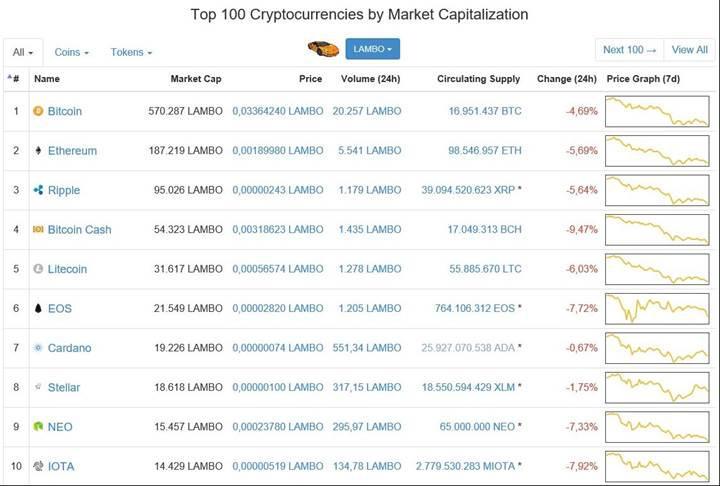 Coinmarketcap, kripto paraların değerini Lamborghini cinsinden gösterecek