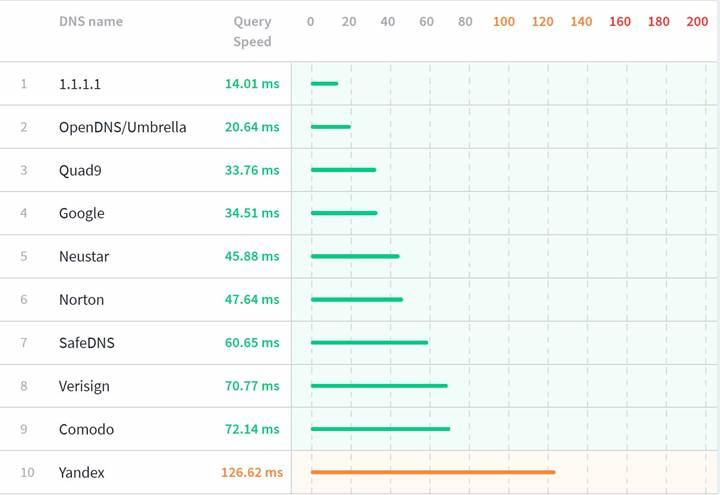Cloudflare DNS, Türkiye'de jet hızıyla engellendi