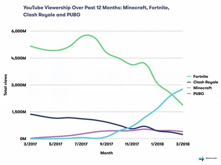 Fortnite, oyun yayıncılığı konusunda da hızlı yükseliş içerisinde
