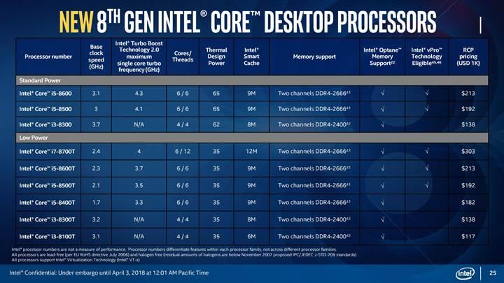Intel altı çekirdekli Core i9 işlemcisini dizüstü bilgisayarlara taşıdı
