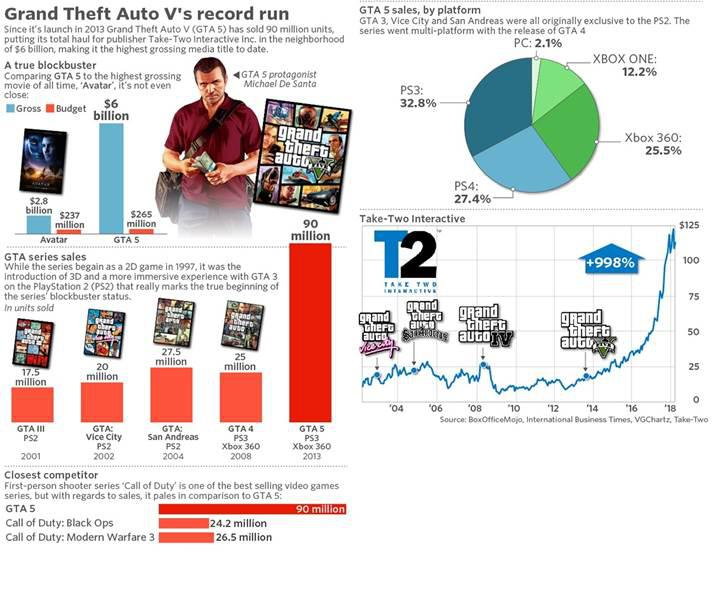 GTA V dünyanın en çok satan dijital medyası oldu