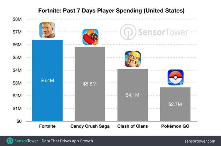 Fortnite iOS sürümü 15 milyon dolar gelir elde etti