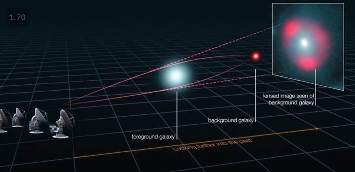 Uzay-zamanı büken dev galaksiler,
