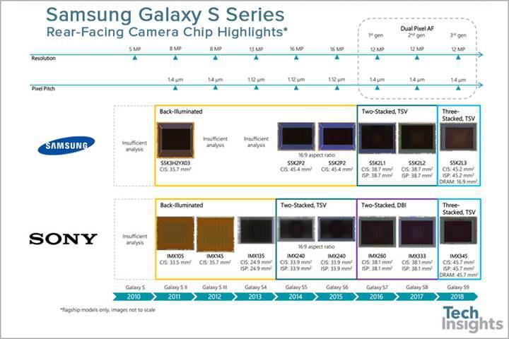 Galaxy S9 serisinde iki farklı sensör markası