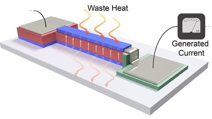 Elektronik cihazların yaydığı ısıyı yeniden elektriğe çeviren teknoloji