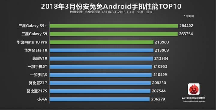 AnTuTu, Mart 2018'in en iyi 10 Android telefonunu açıkladı