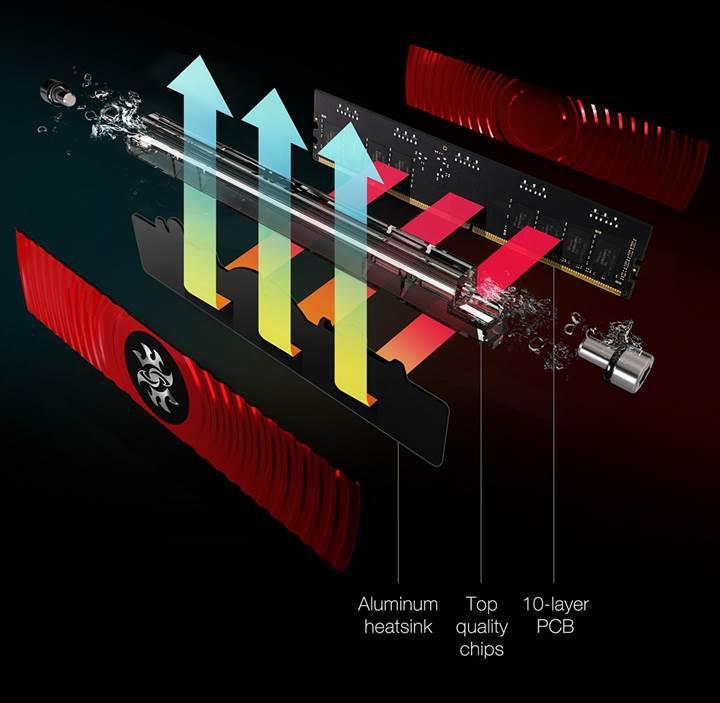 Dünyanın ilk sıvı soğutmalı ve RGB aydınlatmalı DDR4 belleği duyuruldu