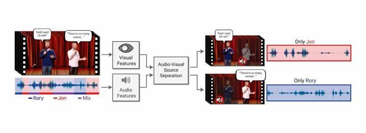 Google, kalabalık ortamdaki sesleri ayrıştıracak yapay zeka geliştirdi