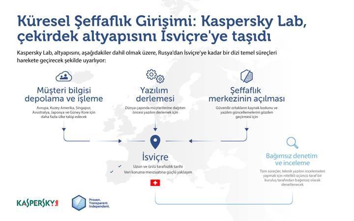 Kaspersky veri işleme tesisleri İsviçre'ye taşınıyor
