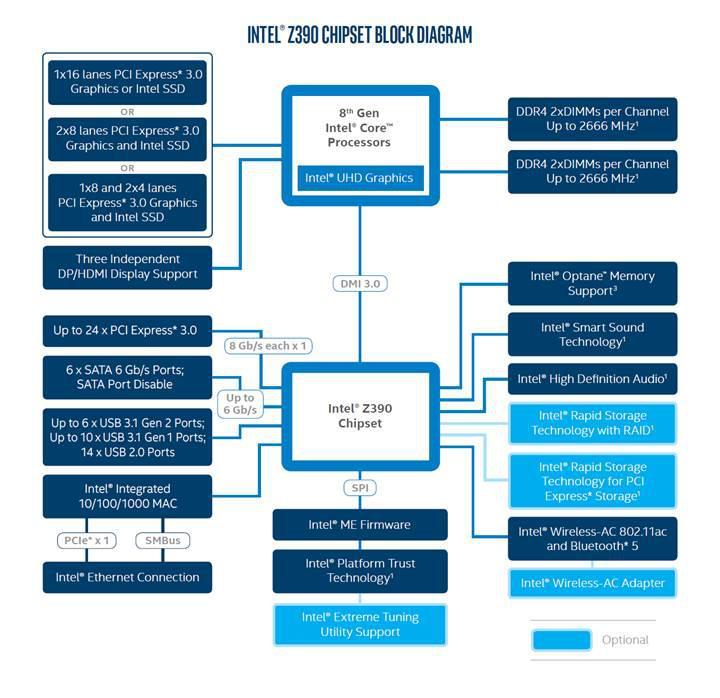 Intel Z390 yonga setini detaylandırdı