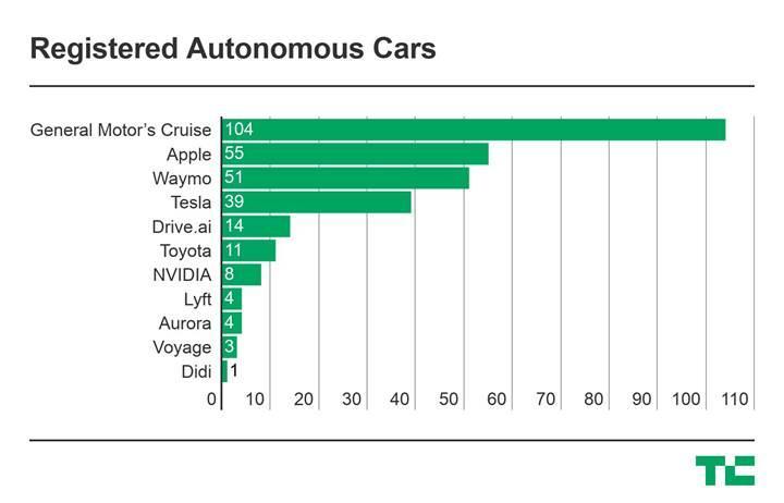 Apple'ın otonom araç filosundaki otomobil sayısı 55'e çıktı