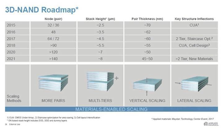 140+ katmanlı 3D NAND bellekler en erken 2021 yılında