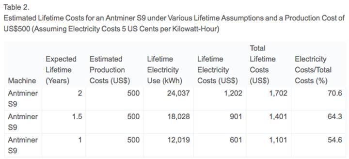 Bitcoin madenciliği, dünya enerjisinin %0.5'ini kullanacak