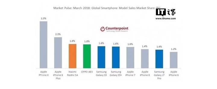 Mart ayının çok satanlar listesinde Xiaomi ve Oppo sürprizi