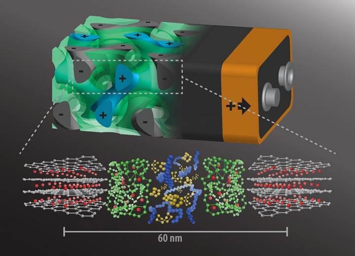 Saniyeler içinde şarj olan 3D pil üretildi