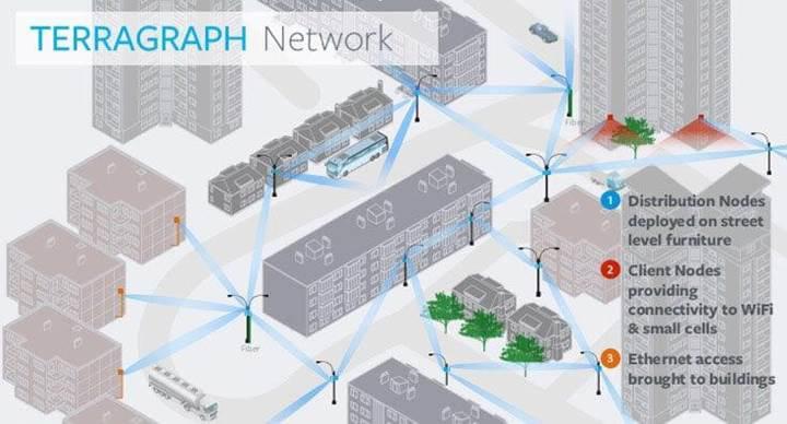 Facebook ve Qualcomm şehirlere yüksek hızda kablosuz internet bağlantısı getirecek