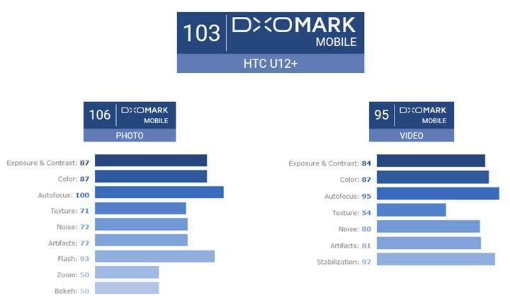 HTC U12+ kamera performansıyla DxOMark listesine tepeden giriş yaptı