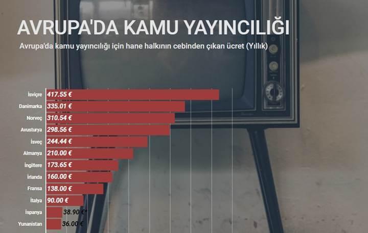 Türkiye'de ve Avrupa'da devlet yayınları için vatandaş ne kadar ödüyor?