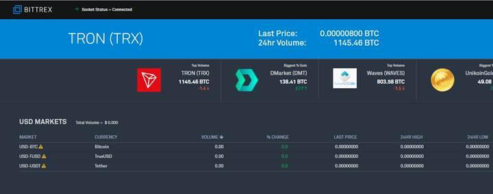 Bittrex, dolar ile kripto para ticaretine izin verecek