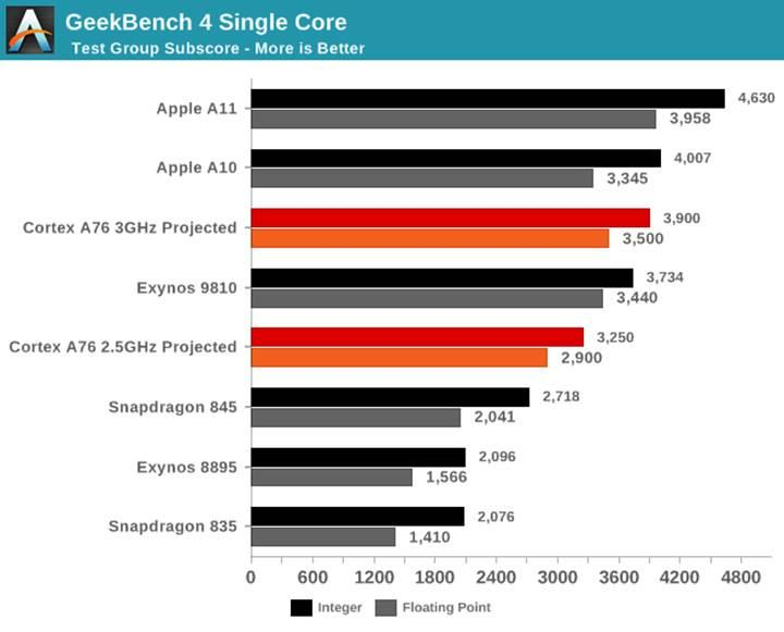 ARM Cortex-A76 tanıtıldı: Dizüstü sınıfı çekirdekler geliyor