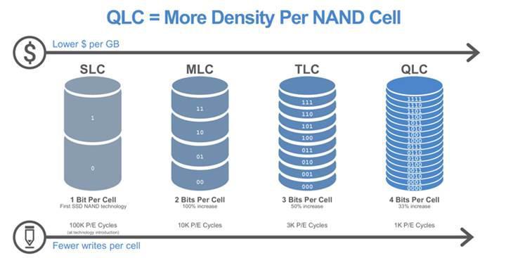 Intel ilk QLC NAND tabanlı SSD ürünlerini piyasaya sürüyor