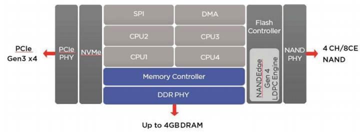Marvell yeni SSD kontrolcülerini duyurdu