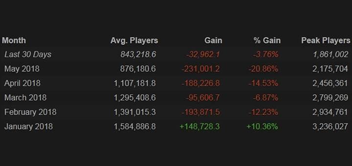 PUBG'nin oyuncu sayısı gittikçe düşüyor