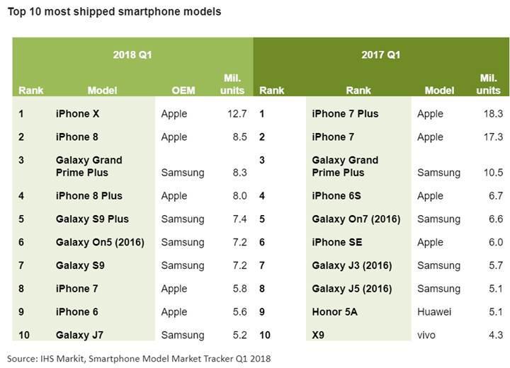 2018'in ilk çeyreğinde en çok satan akıllı telefon iPhone X