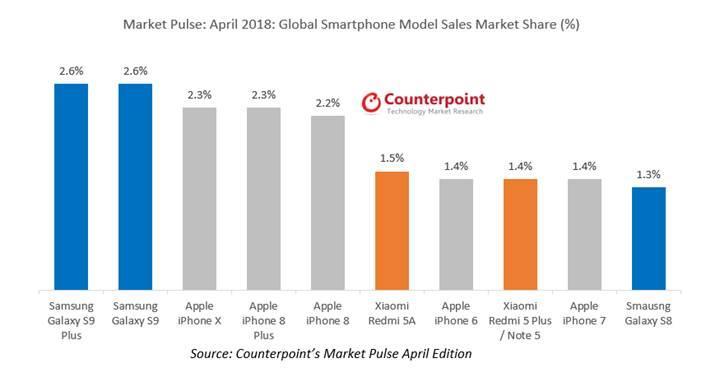 Galaxy S9 Plus, Nisan ayında iPhone X'u sollayarak en çok satan telefon oldu