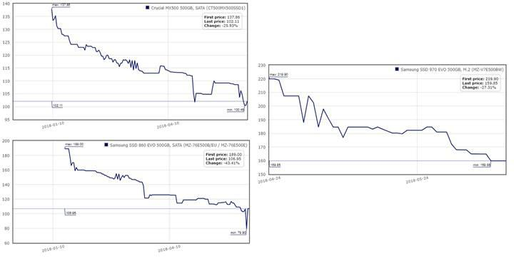 SSD fiyatları ciddi bir düşüş gösterdi