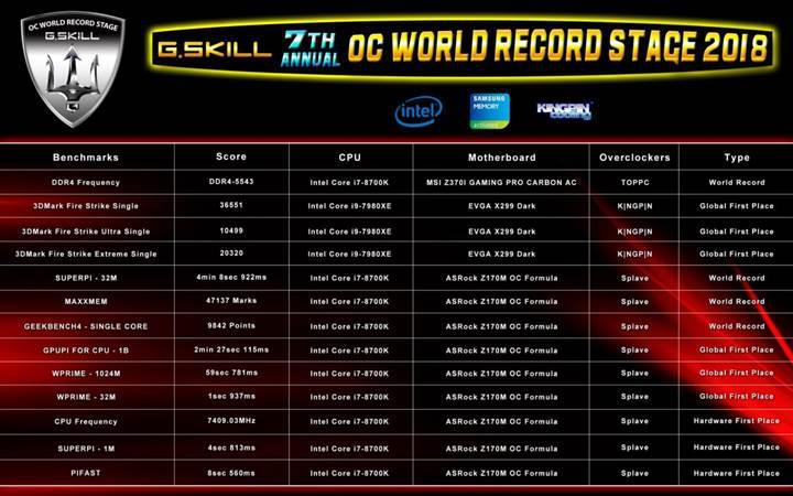 G.Skill'den Computex 2018 fuarında rekor üstüne rekor