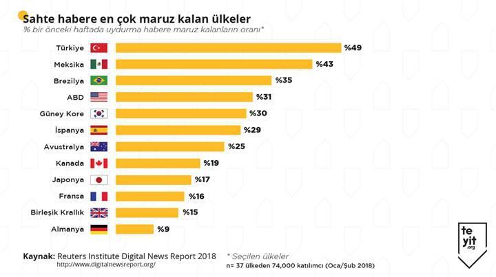 Oxford Üniversitesi araştırdı: Türkiye yalan haberde birinci sırada