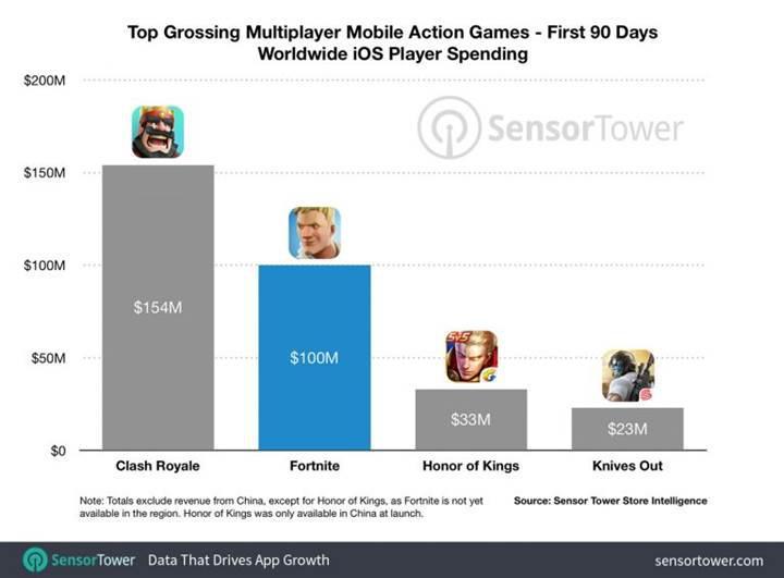 Fortnite, App Store'da 90 günde 100 milyon dolar kazandı
