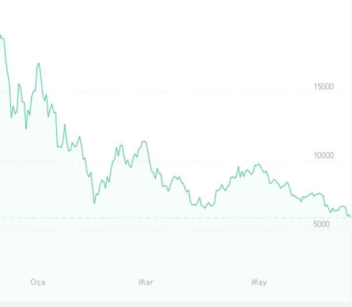 Bitcoin, 6 bin doların altında