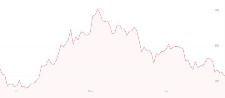 Ethereum 450 doların altına düştü