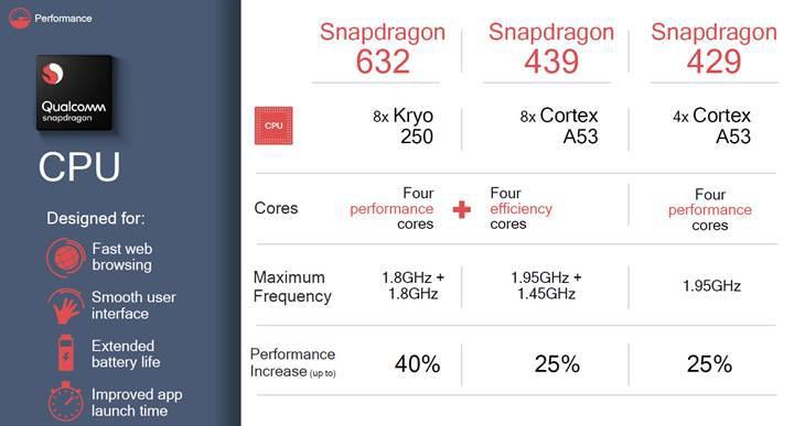Snapdragon 632, 439 ve 429 resmi olarak duyuruldu
