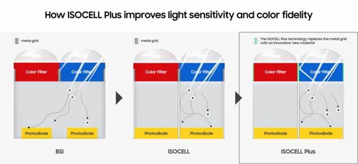 Samsung'un yeni ISOCELL Plus teknolojisi ile düşük ışıkta kaliteli fotoğraflar çekilebilecek