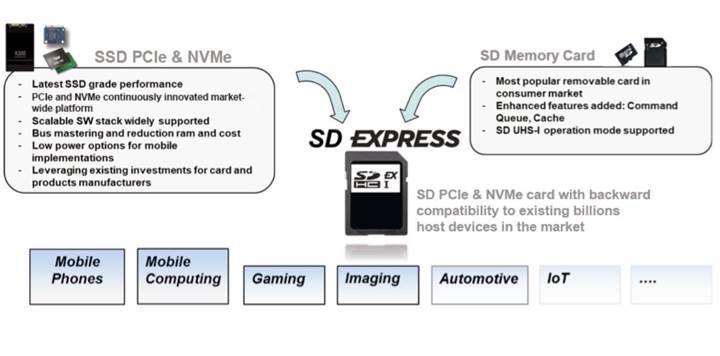 SD kartlarda 1GB/s transfer hızı dönemi