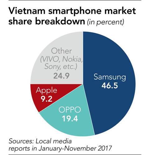 Samsung'a rakip olmak isteyen Vietnamlı şirketler akıllı telefon üretimine başlıyor