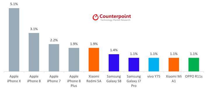 Bu sefer iPhone 8 birinci! İşte yılın en çok satan telefonları