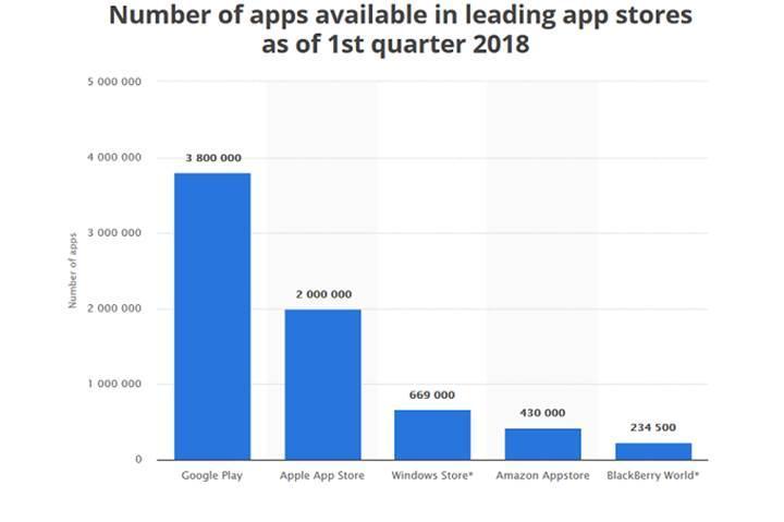 App Store da 10 yaşında