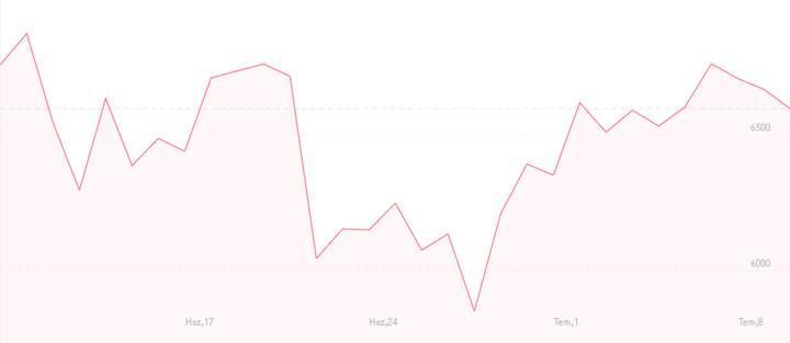 Kripto para piyasasının 24 saatlik hacmi 15 milyar doların altına düştü