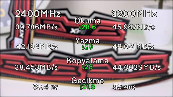 Tek hamlede 2400MHz'den 3200MHz'e O.C!