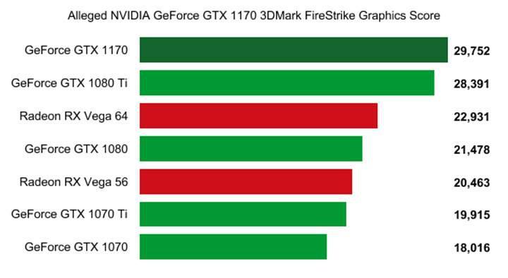 GTX 1170 GTX 1080 Ti'dan hızlı olabilir