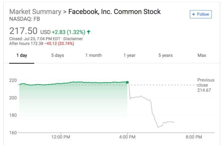 Facebook 90 dakikada 150 milyar dolar kaybetti