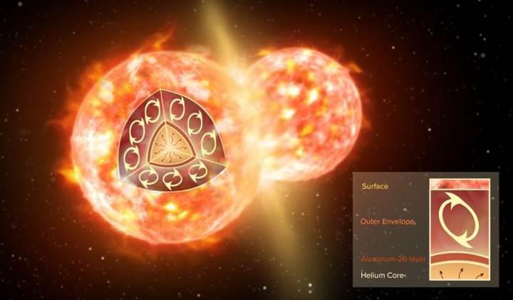 Uzayda ilk kez radyoaktif bir molekül tespit edildi '350 yıllık patlama'