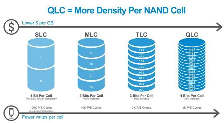 Samsung son kullanıcıya yönelik ilk QLC NAND belleklerin üretimine başlıyor